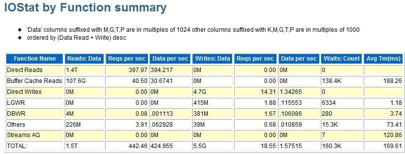 一份11gR2 rac awr报告的简单分析插图(9)