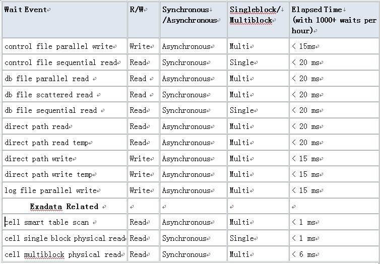 一份11gR2 rac awr报告的简单分析插图(13)