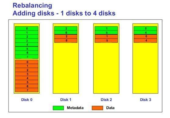 oracle asm 剖析系列(3) –disk directory插图
