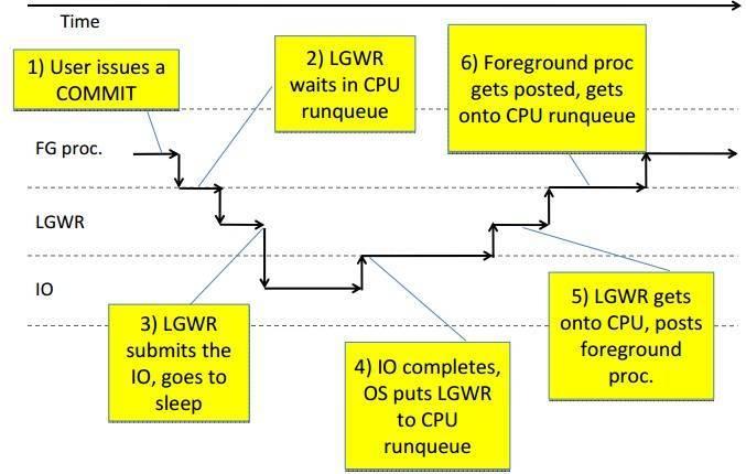 log file sync 等待超高一例子插图(4)