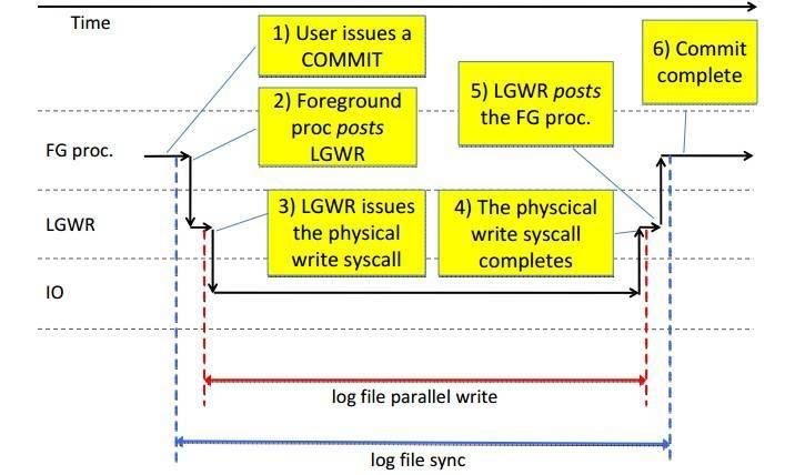 log file sync 等待超高一例子插图(2)