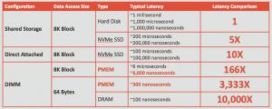用普通内存模拟Persistent memory并测试Oracle 21c Persistent memory database插图